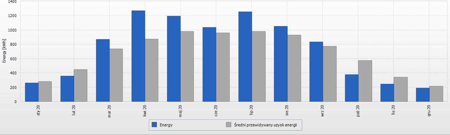 Wykres 8 kWp